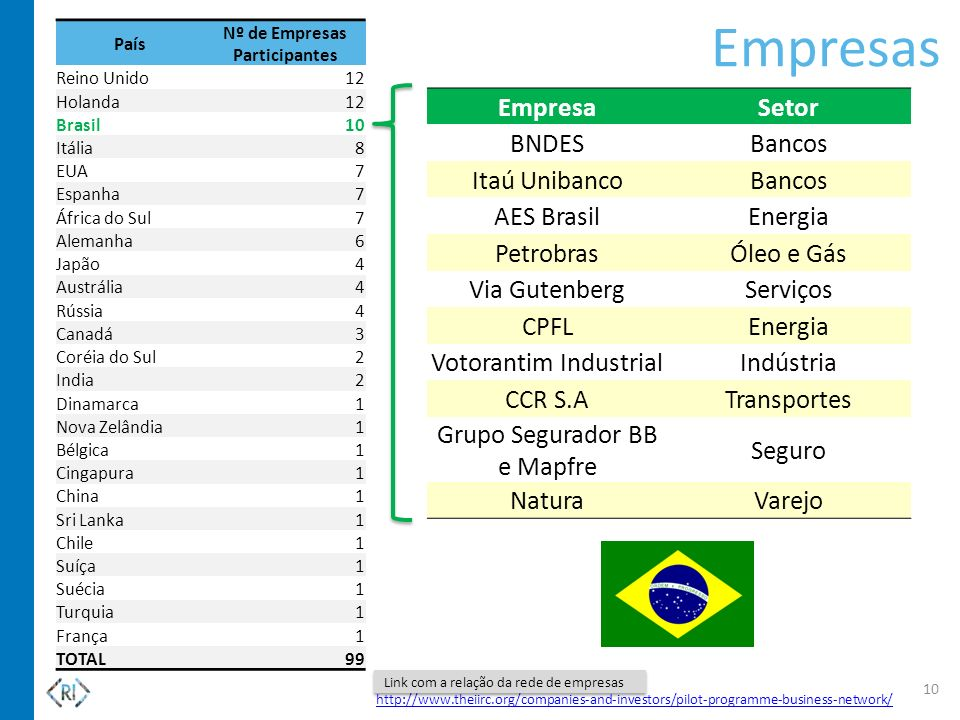 Nº de Empresas Participantes