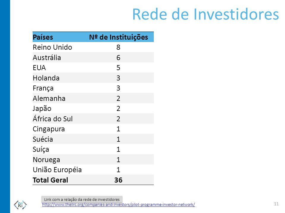 Rede de Investidores Países Nº de Instituições Reino Unido 8 Austrália