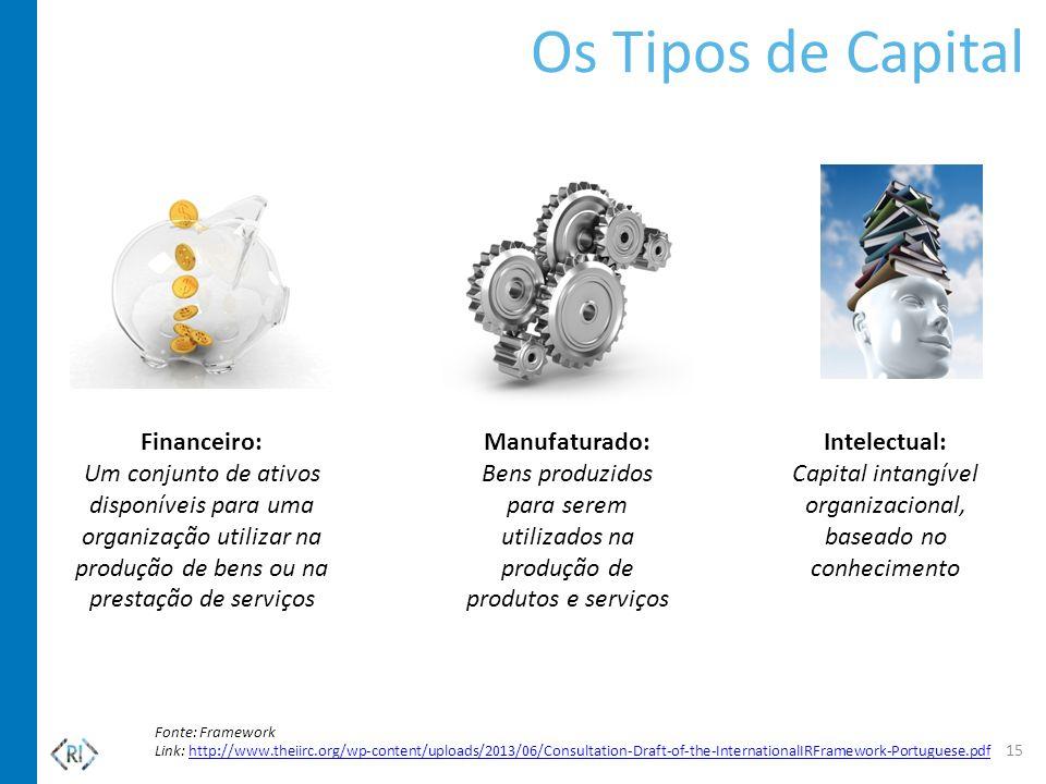 Capital intangível organizacional, baseado no conhecimento