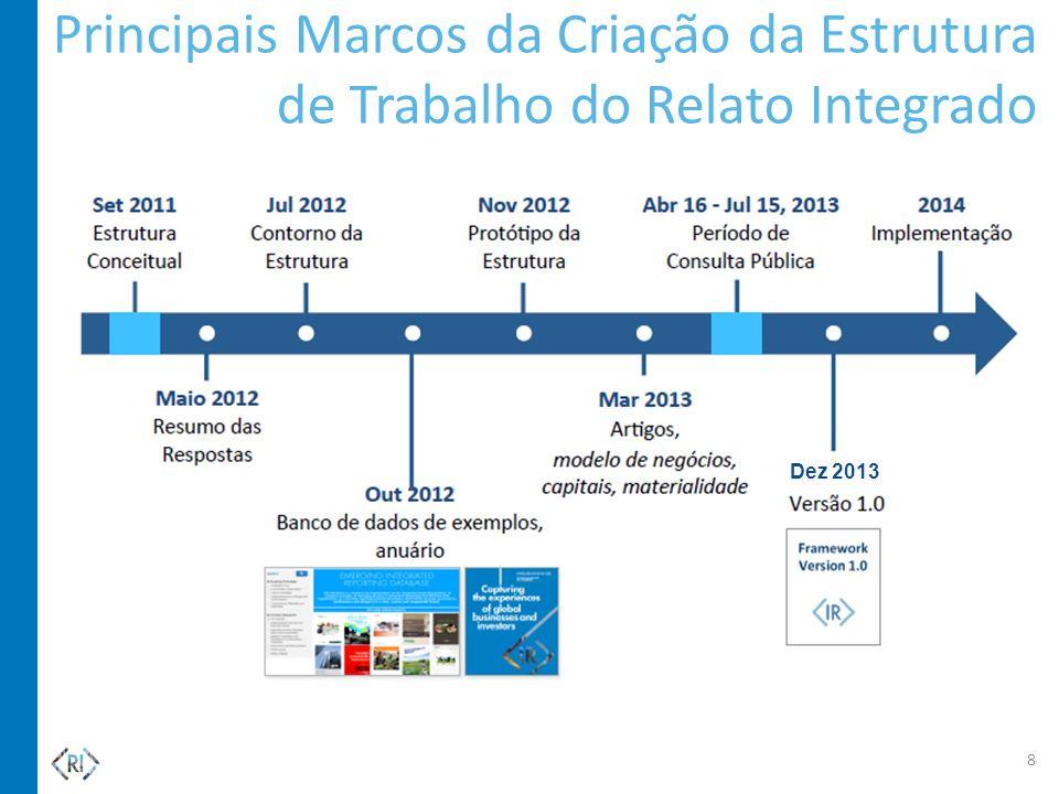 Principais Marcos da Criação da Estrutura de Trabalho do Relato Integrado