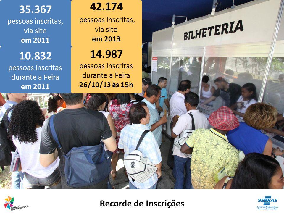 35.367 pessoas inscritas, via site 42.174 pessoas inscritas, via site