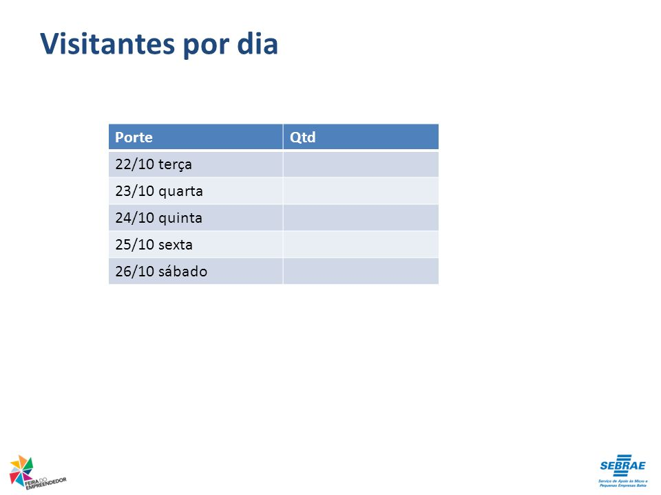 Visitantes por dia Porte Qtd 22/10 terça 23/10 quarta 24/10 quinta