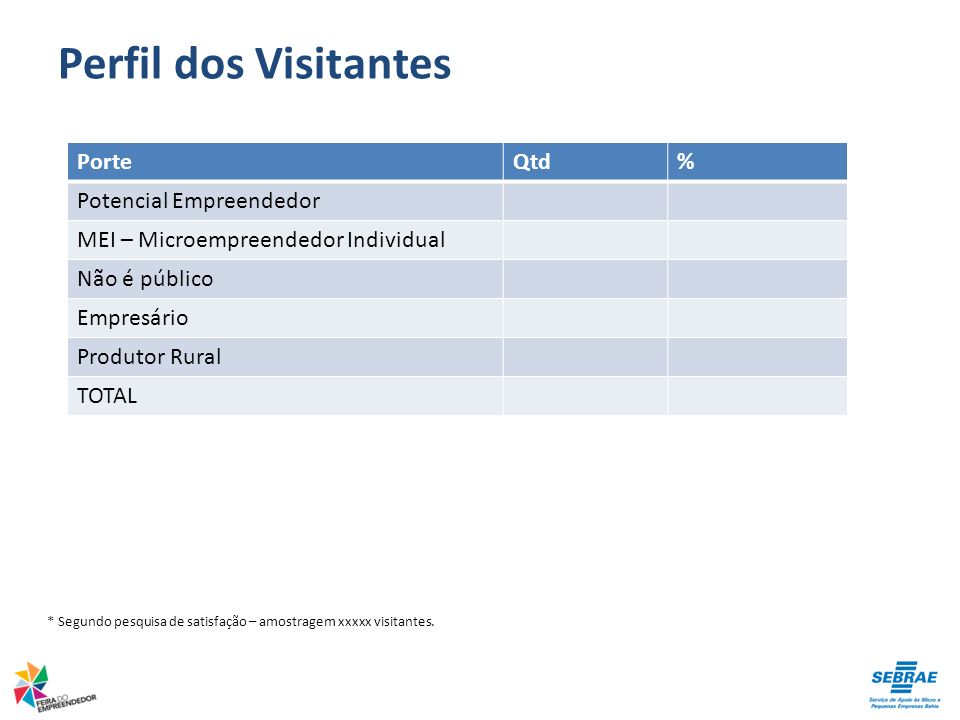 Perfil dos Visitantes Porte Qtd % Potencial Empreendedor