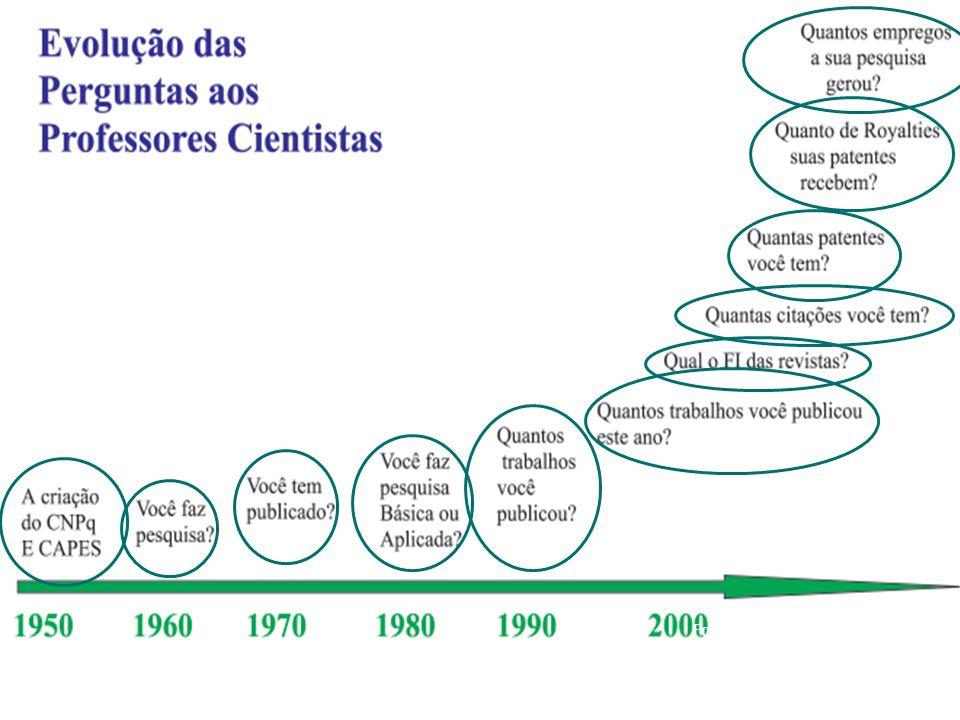 Fonte: Andrade et al. (2003)