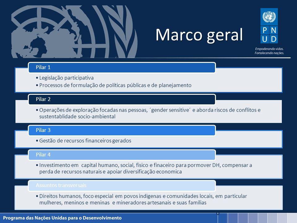 Marco geral Legislação participativa