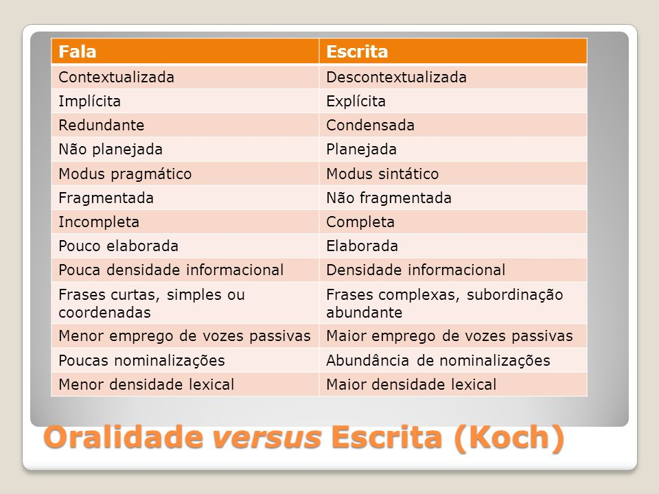 Oralidade versus Escrita (Koch)