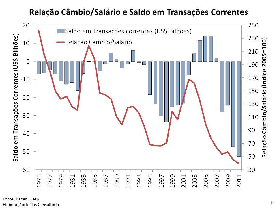 Relação Câmbio/Salário e Saldo em Transações Correntes