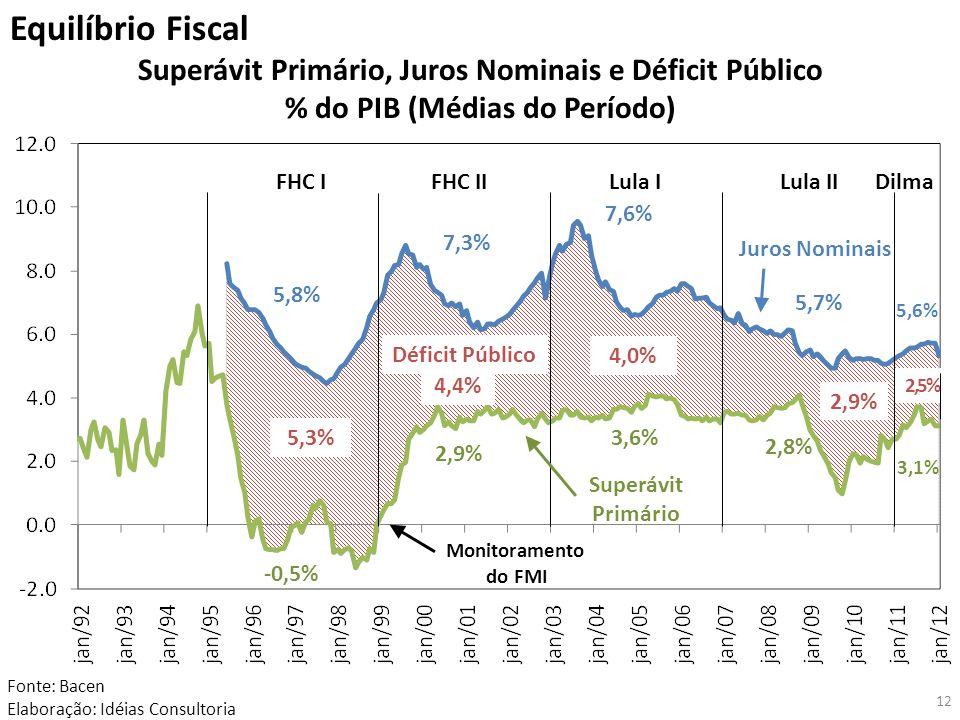 Equilíbrio Fiscal Superávit Primário, Juros Nominais e Déficit Público