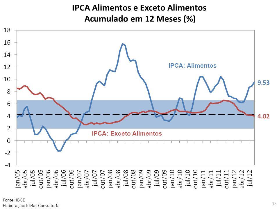 IPCA Alimentos e Exceto Alimentos IPCA: Exceto Alimentos