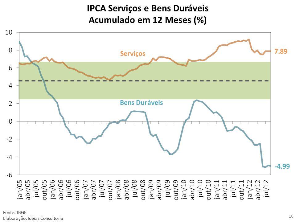 IPCA Serviços e Bens Duráveis