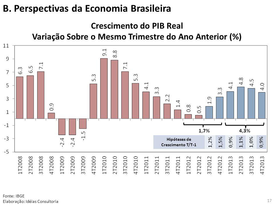 B. Perspectivas da Economia Brasileira