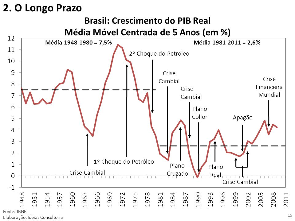 Brasil: Crescimento do PIB Real Média Móvel Centrada de 5 Anos (em %)
