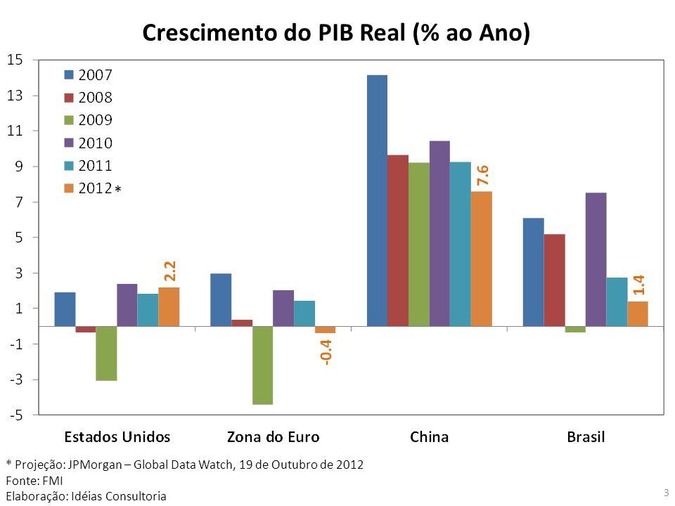 Crescimento do PIB Real (% ao Ano)