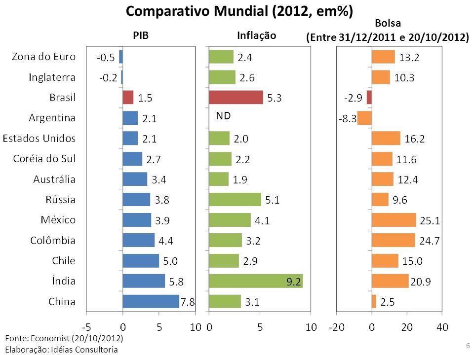 Comparativo Mundial (2012, em%)