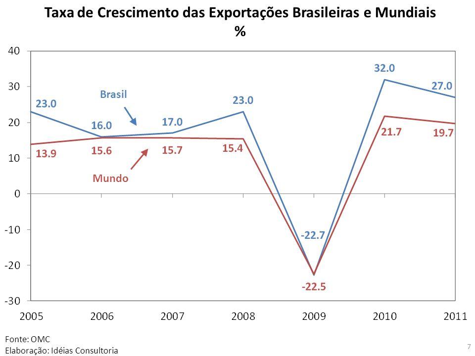 Taxa de Crescimento das Exportações Brasileiras e Mundiais