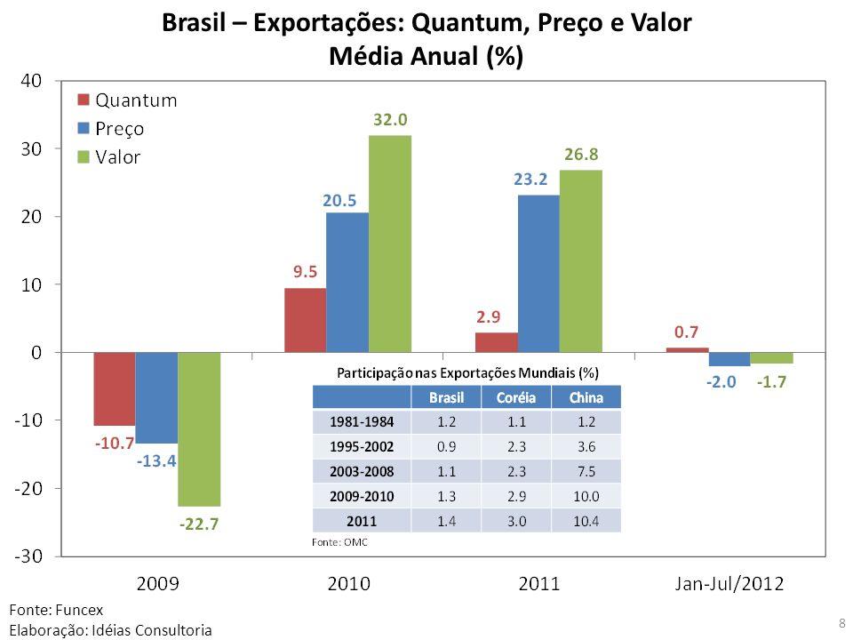 Brasil – Exportações: Quantum, Preço e Valor
