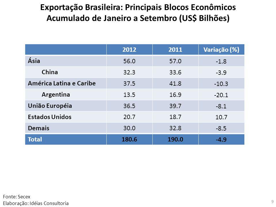 Exportação Brasileira: Principais Blocos Econômicos