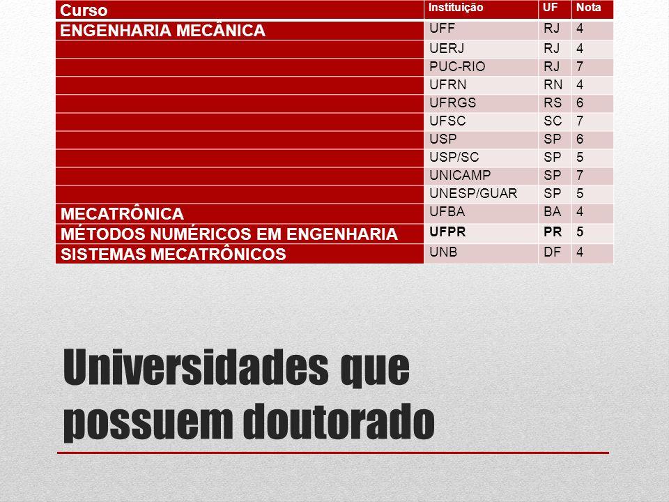 Universidades que possuem doutorado