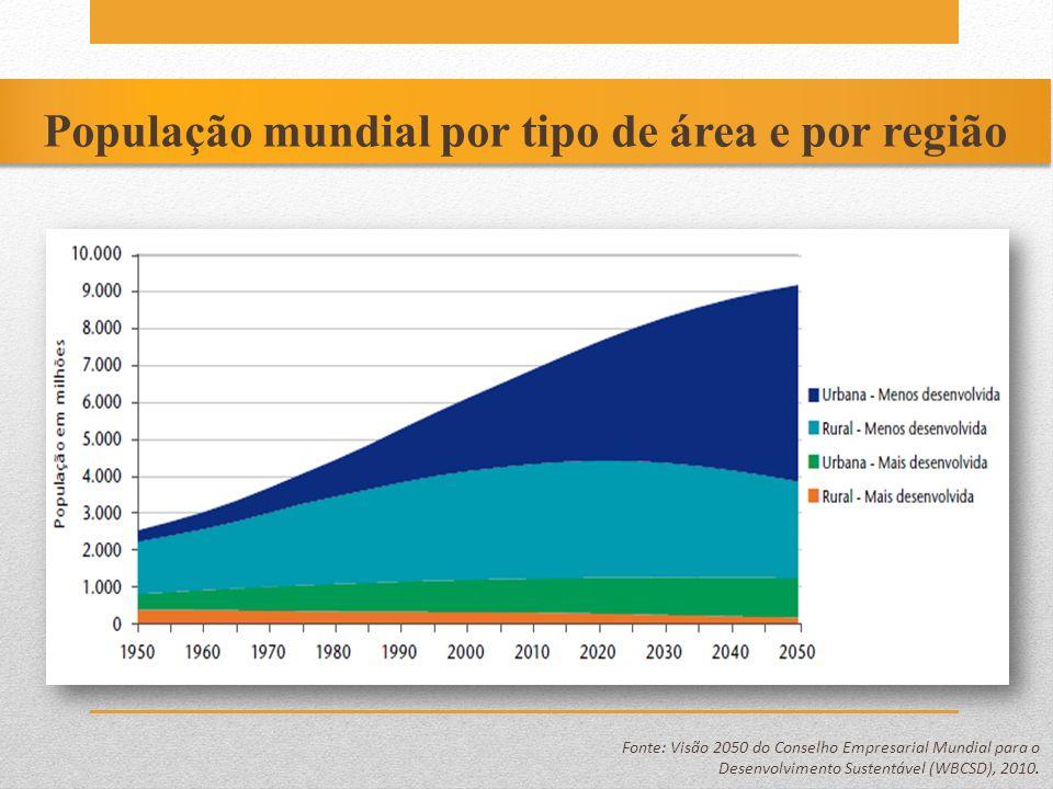 População mundial por tipo de área e por região