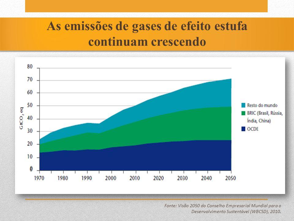 As emissões de gases de efeito estufa continuam crescendo