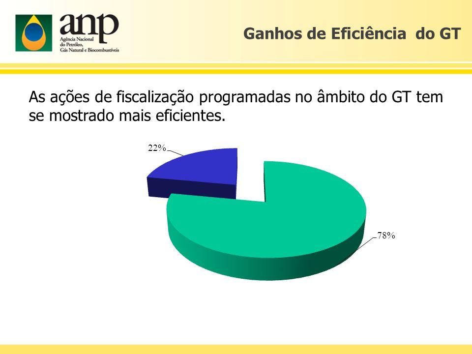 Ganhos de Eficiência do GT