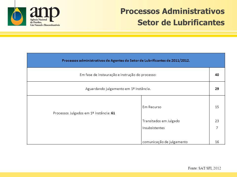 Processos Administrativos Setor de Lubrificantes