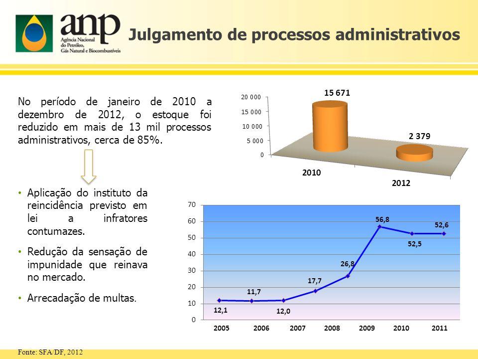 Julgamento de processos administrativos