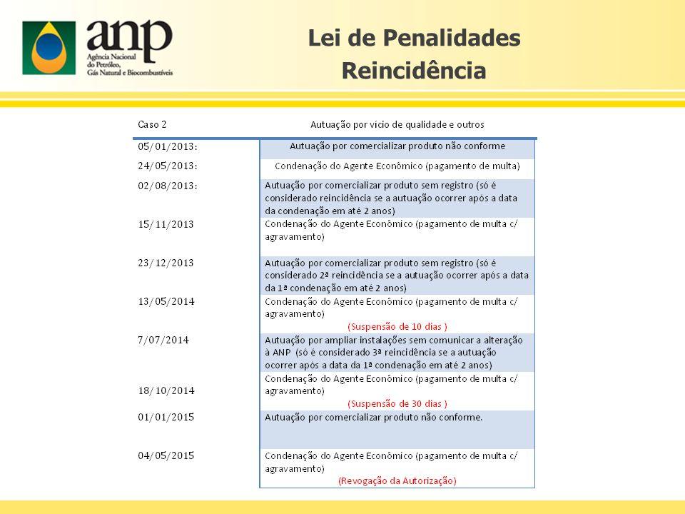 Lei de Penalidades Reincidência