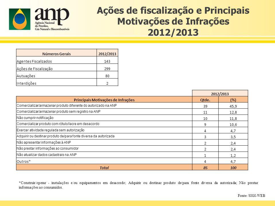 Ações de fiscalização e Principais Motivações de Infrações 2012/2013