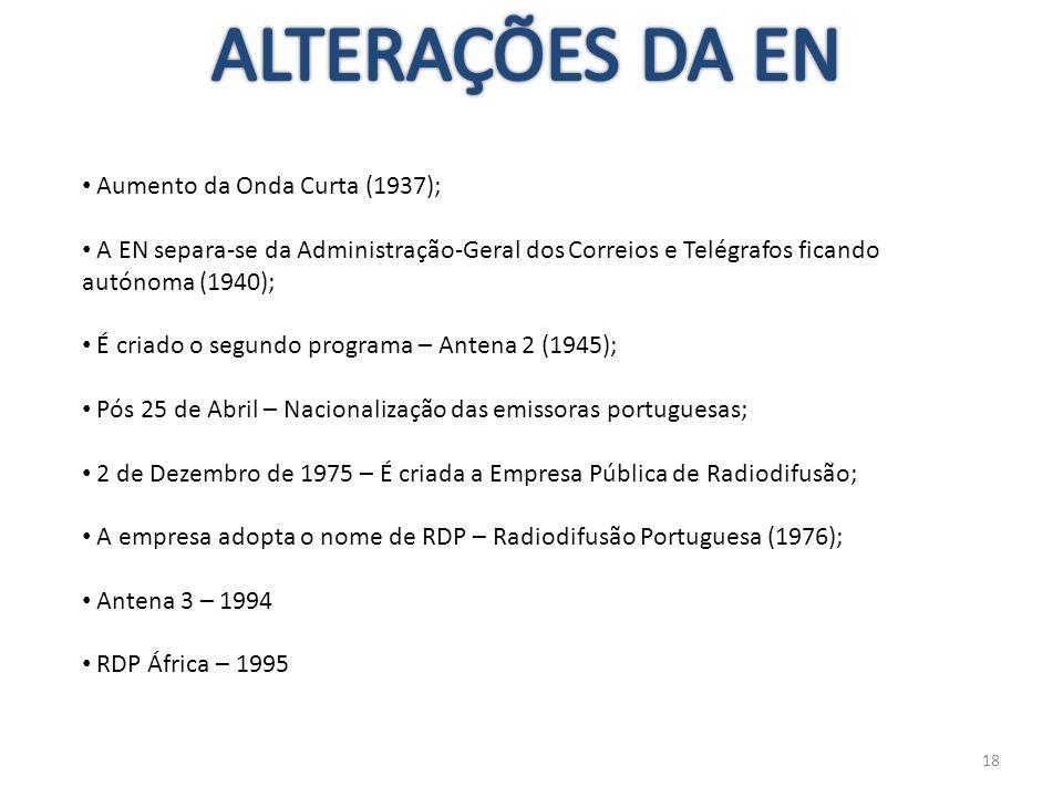 ALTERAÇÕES DA EN Aumento da Onda Curta (1937);