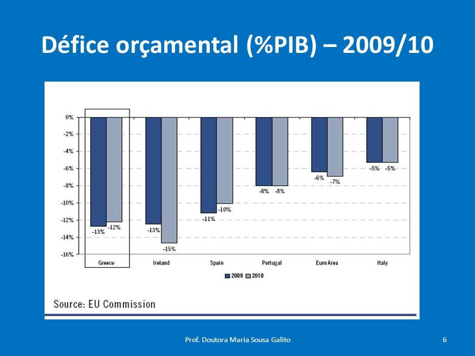 Défice orçamental (%PIB) – 2009/10