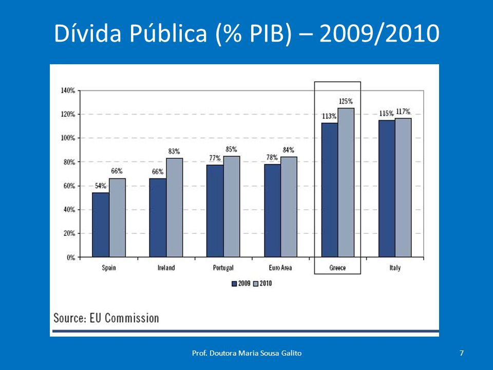 Dívida Pública (% PIB) – 2009/2010