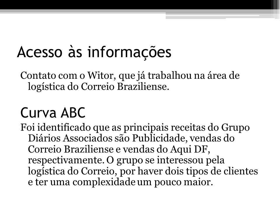 Acesso às informações Curva ABC