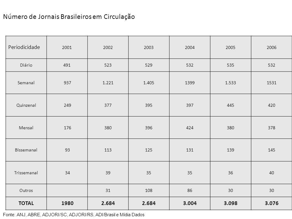 Número de Jornais Brasileiros em Circulação