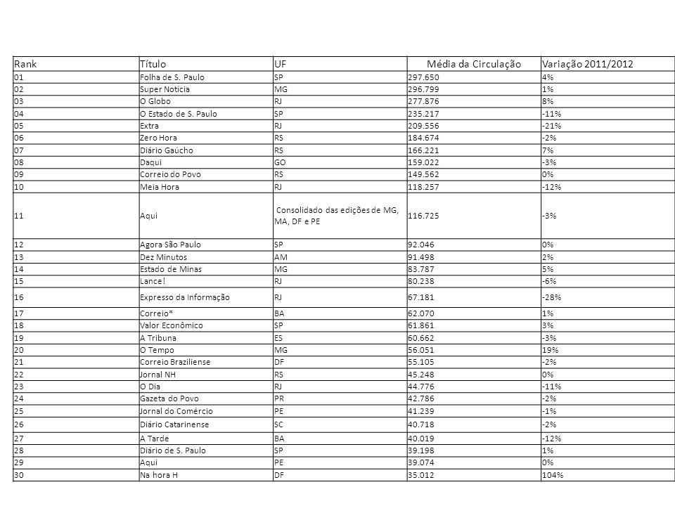 Rank Título UF Média da Circulação Variação 2011/2012 01
