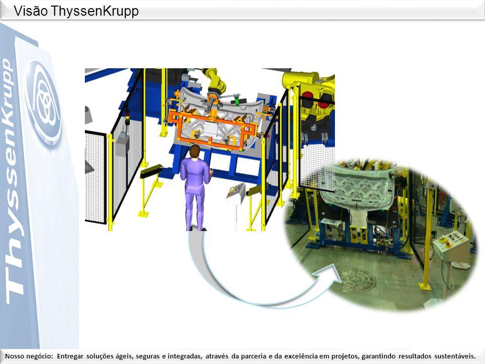 Visão ThyssenKrupp