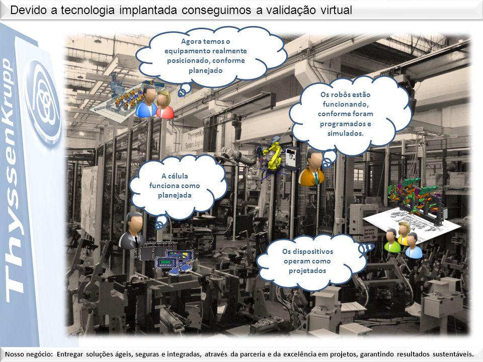 Devido a tecnologia implantada conseguimos a validação virtual