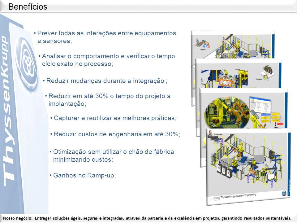 Benefícios Prever todas as interações entre equipamentos e sensores;