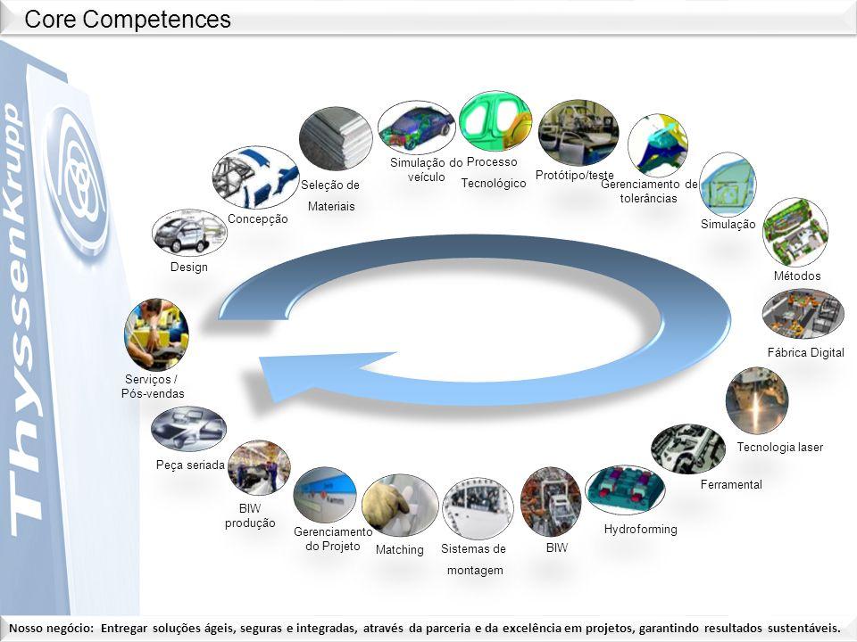Core Competences Peça seriada BIW produção Gerenciamento do Projeto