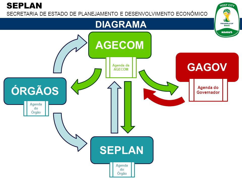 AGECOM GAGOV ÓRGÃOS SEPLAN