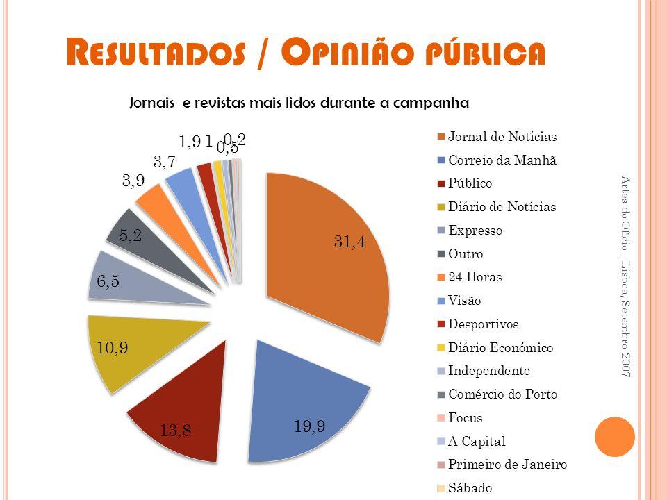 Resultados / Opinião pública