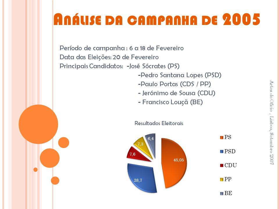 Resultados Eleitorais: