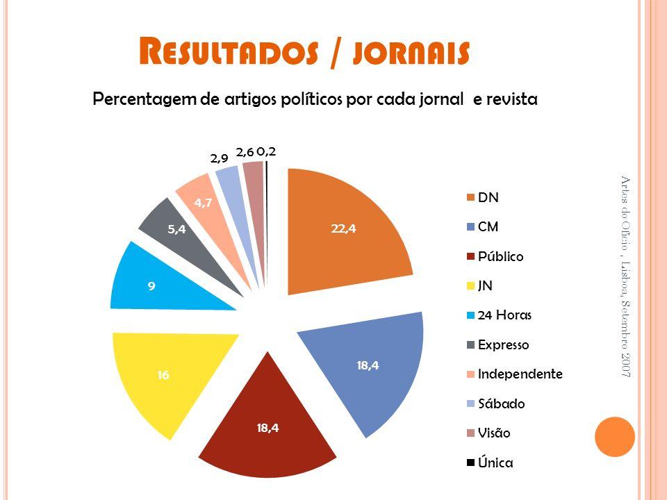 Percentagem de artigos políticos por cada jornal e revista