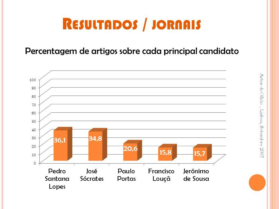 Percentagem de artigos sobre cada principal candidato