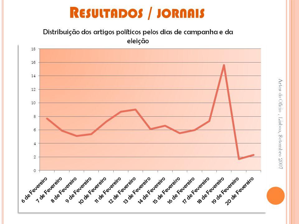Distribuição dos artigos políticos pelos dias de campanha e da eleição