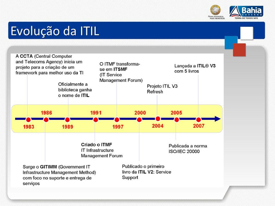 Evolução da ITIL