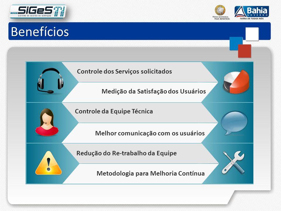 Benefícios Controle dos Serviços solicitados