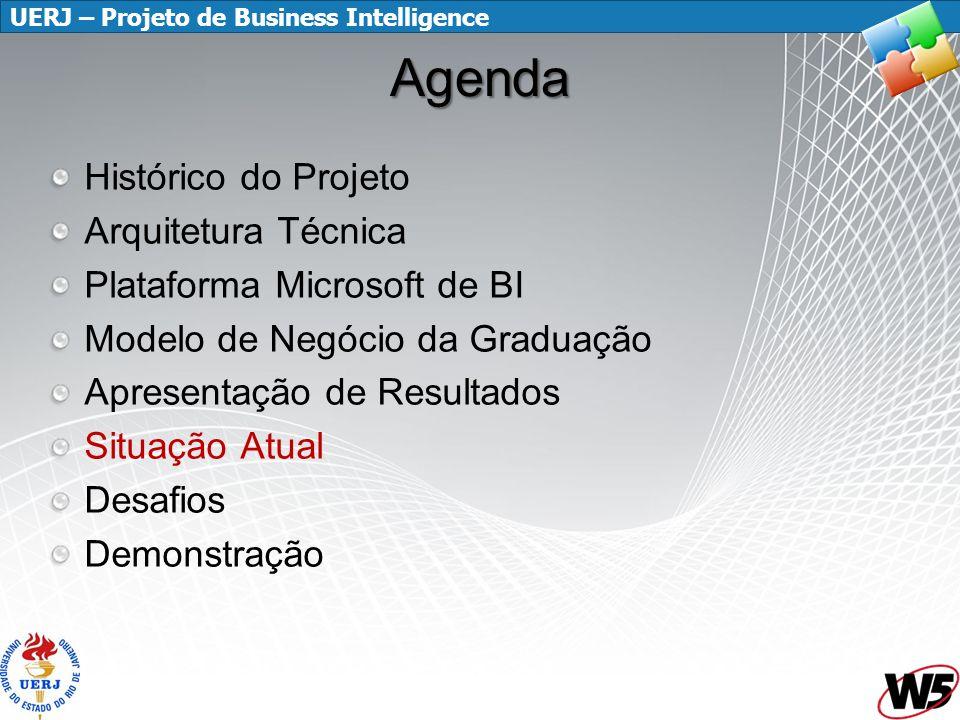 Agenda Histórico do Projeto Arquitetura Técnica