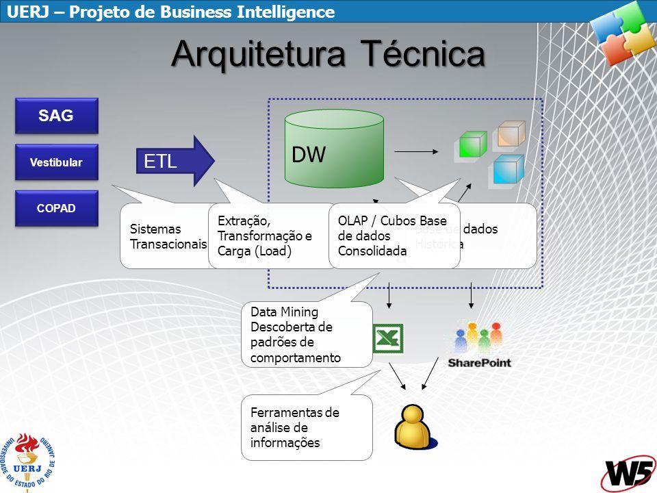 Arquitetura Técnica DW ETL SAG Sistemas Transacionais