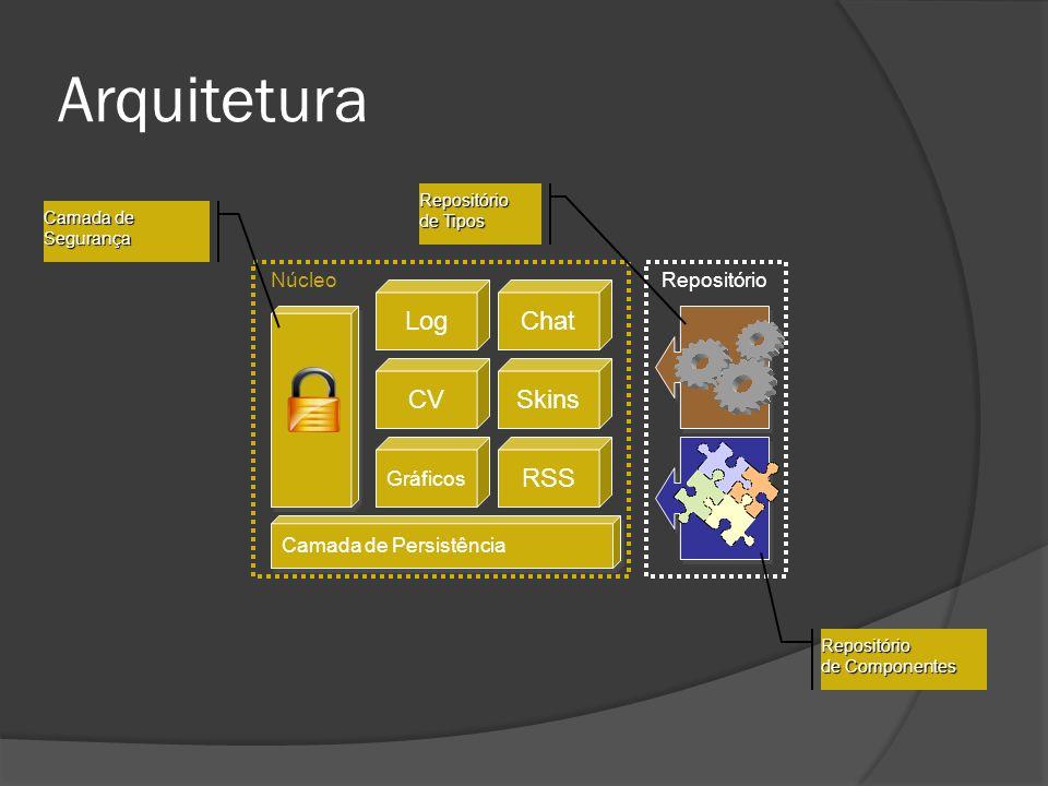 Arquitetura Log Chat CV Skins RSS Núcleo Repositório Gráficos